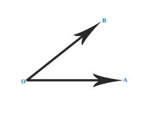Острый угол. Угол есть фигура, образованная двумя лучами ОА и ОВ (стороны угла), исходящими из одной точки О (вершины угла)
